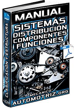 Manual: Sistemas de Distribución de Motor OHV, OHC, DOHC - Componentes y Funciones