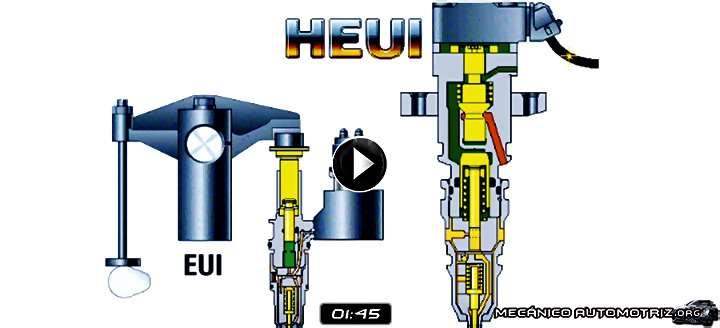 Vídeo de Animación del Funcionamiento del Sistema EUI y HEUI  – Diferencias